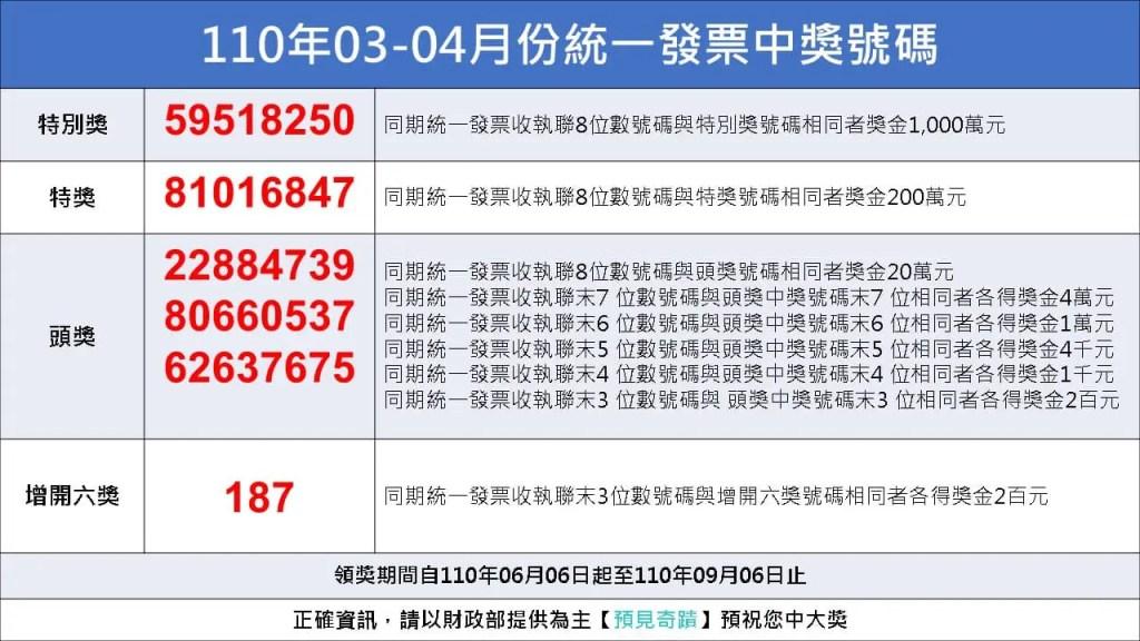 110年03 04中獎號碼 統一發票中獎號碼