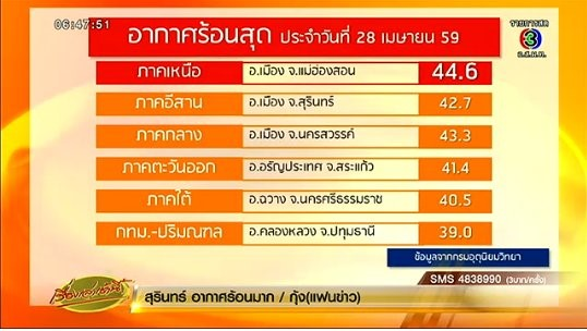 record temperature in Thailand
