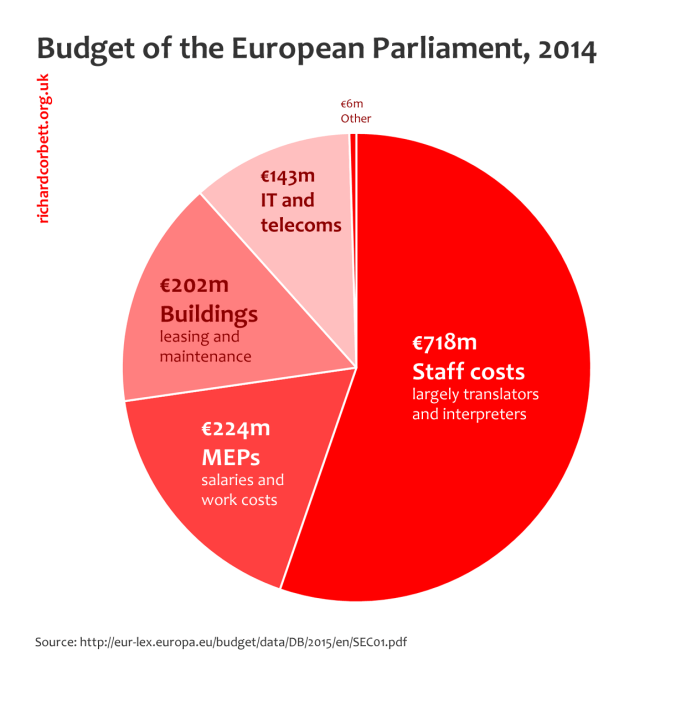 Graph showing European Parliament's budget