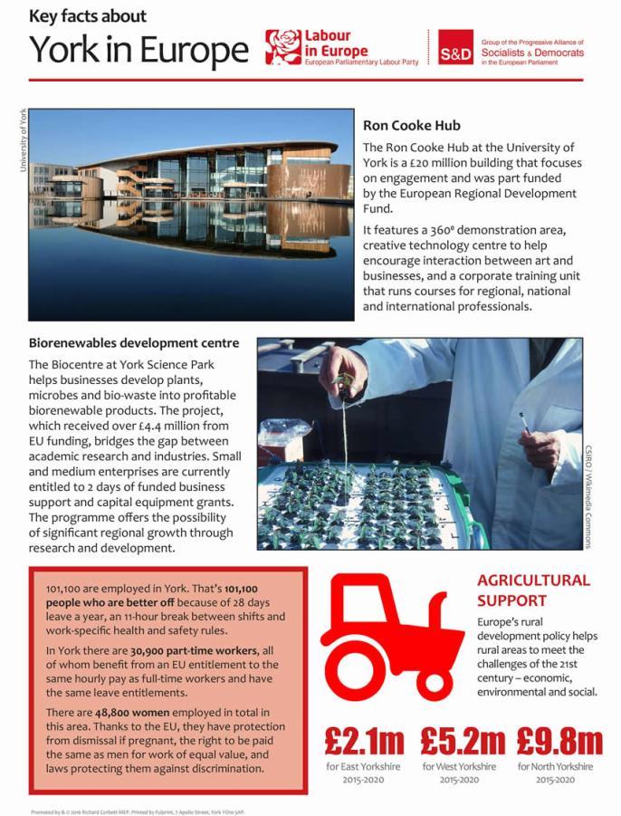 York district fact sheet