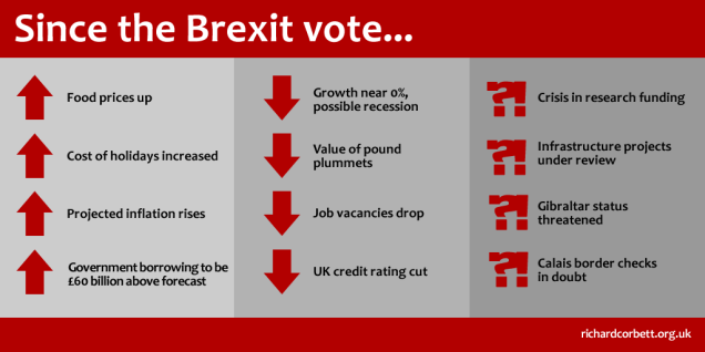 Early consequences of the Leave vote