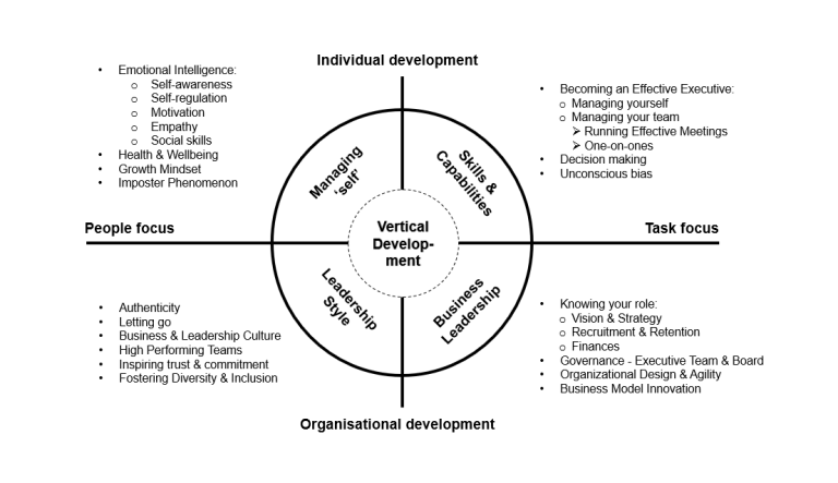 Leadership Development Framework for new leaders in startup & high growth businesses.