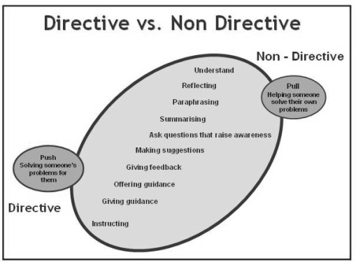 Coaching Spectrum - Directive versus Non-Directive