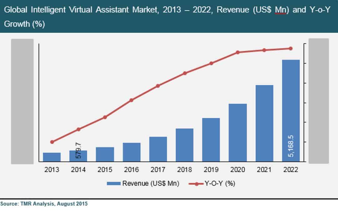 The global Intelligent Virtual Assistant market, valued at US$ 579.7 Mn in 2014, is expected to grow 31.8% annually to 2022