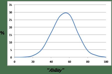 distribution of massage therapists skills