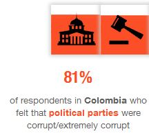 corruption in political parties
