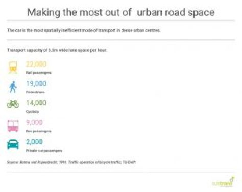 Urban space is at a premium, and cars waste that precious space