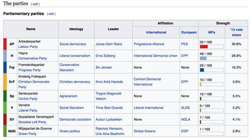 Politics in Norway - parliamentary parties listed on Wikipedia