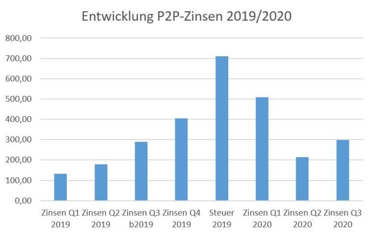 P2P-Zinsen als feste Säule im selbstgeschaffenen Grundeinkommen