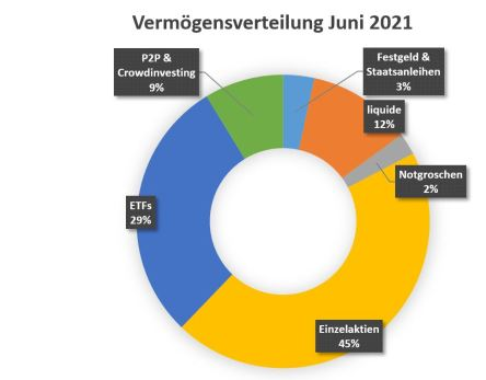 passive Einkünfte wirken sich auf die Vermögensverteilung im Juni 2021 aus