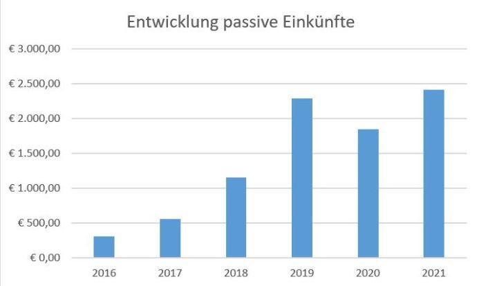 Entwicklung passive Einkünfte 2016 bis heute