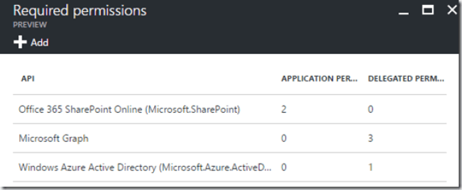 Required permissions in new Azure portal