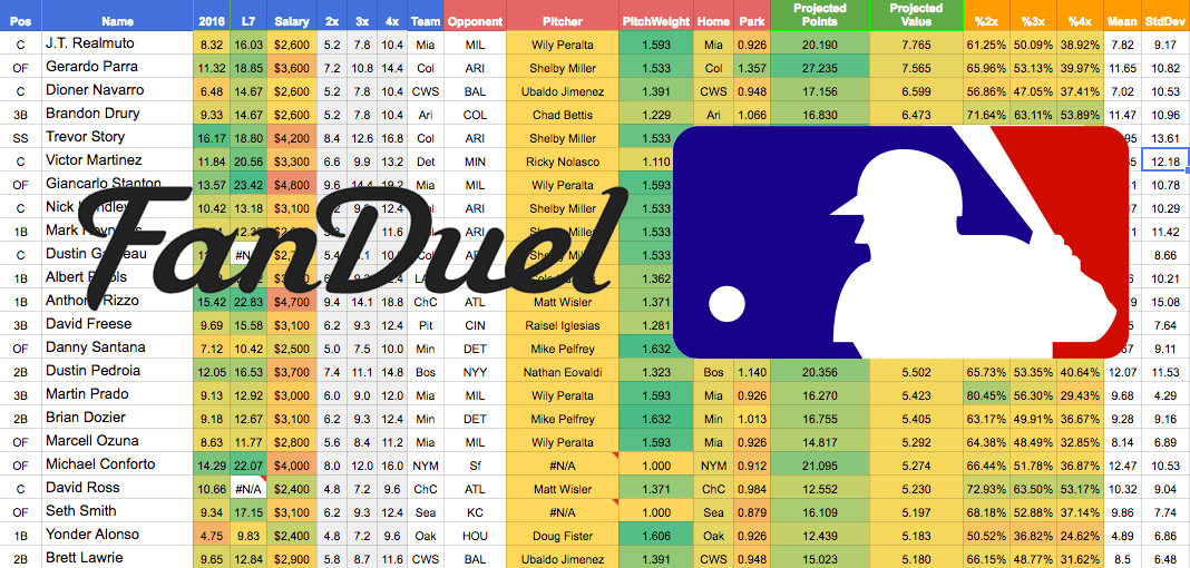 fanduel projections