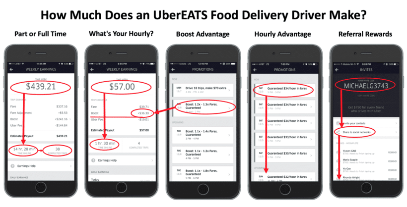 How Much Does An Ubereats Driver Make