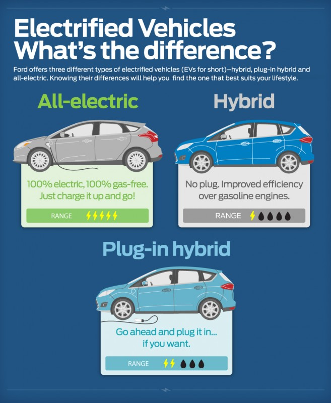 Ford hybrid, plug-in hybrid and all-electric vehicles visualized