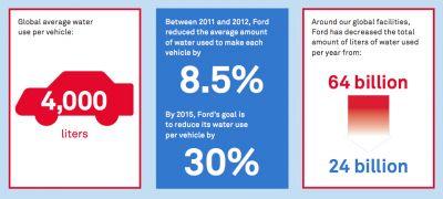 2014 Water Trends