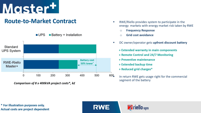 Master+ by Riello UPS & RWE – slide showing the route to energy market plus potential cost savings