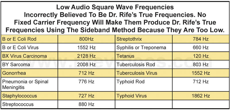 Wrong Audio Frequencies