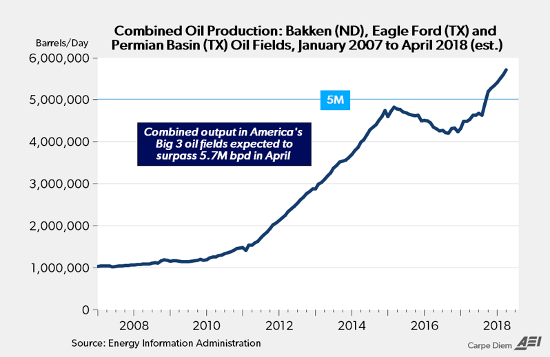 US Oil Production – Right-Mind