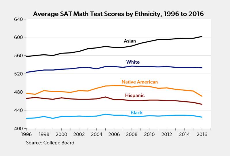 Average SAT Math Test Scores By Ethnicity – Right-Mind