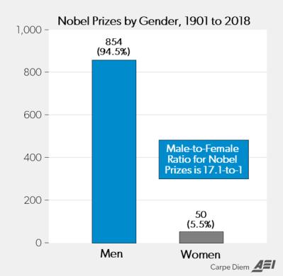 Nobelgender 1