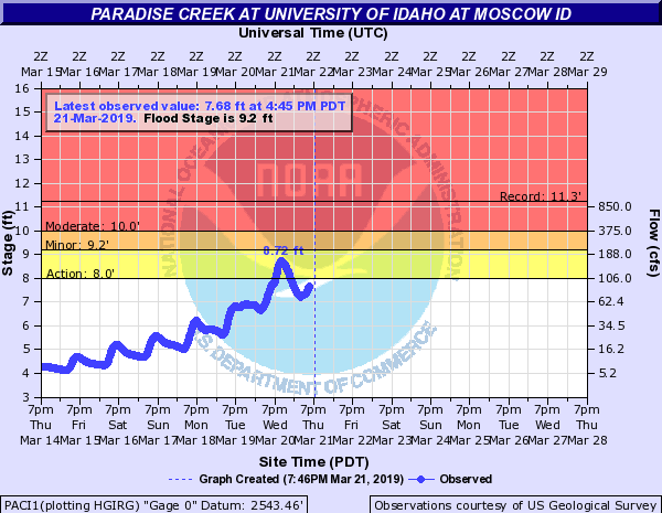 Flood Watch issued for Paradise Creek in Moscow