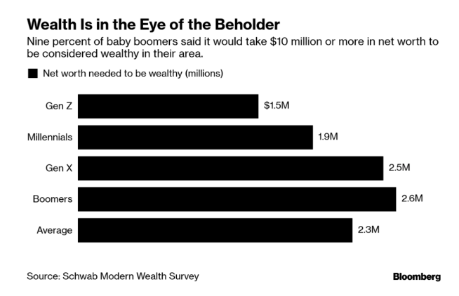 "The ""Wealthy"" Threshold In America Is Now $2.3 Million"