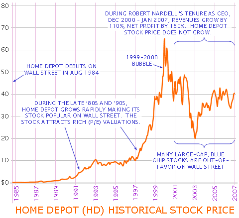 Home Depot Stock Quote | Home Depot Stock Underperformance Who S To Blame