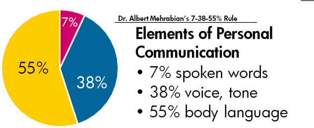 Albert Mehrabian's 7-38-55 Rule of Personal Communication