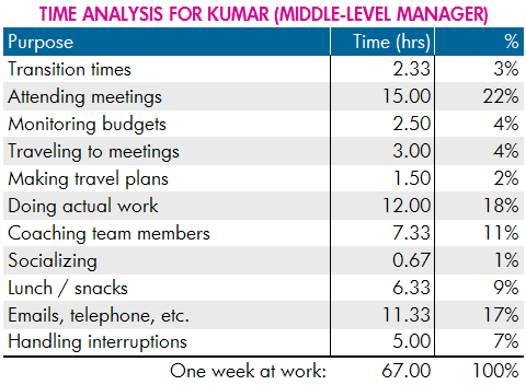 Time Analysis Example -- Middle-Level Manager
