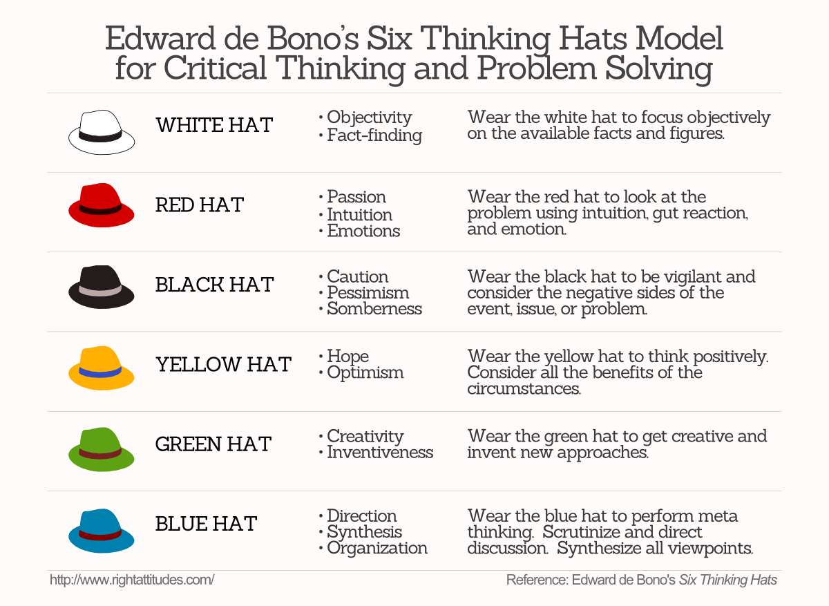 Stimulate Group Creativity Using Edward de Bono's 'Six Thinking Hats'