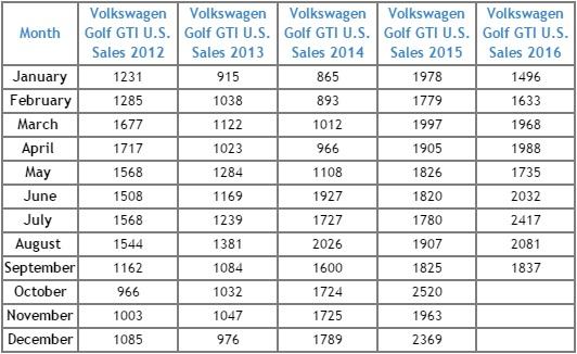 GTI sales numbers