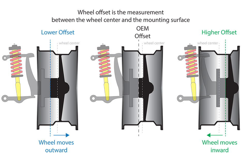 Wheel Offset Visualized Right Foot Down