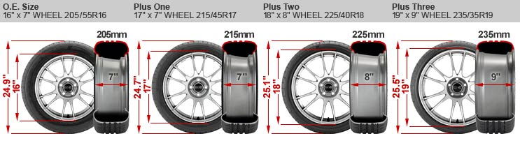 Graphic showing difference of wheel diameters