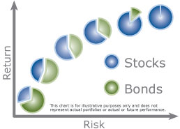 Risk vs. Return Based on Generic Asset Allocations [chart-based graphic]