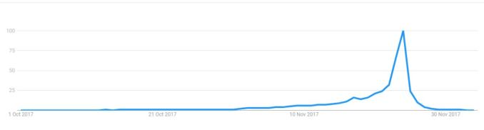 This is an example image showing the hike in the views or visitors of a website, which can be due to Zombie traffic.