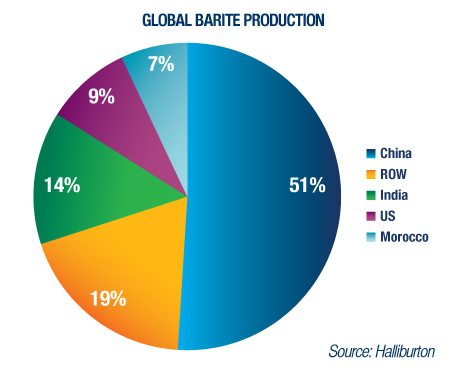 Global Barite Production