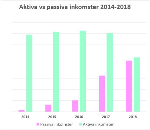 Aktiva vs passiva inkomster 2014-2018 @RikaKvinnor.se