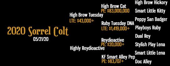 High Brow Tuesday x Highly Reydioactive x Reydioactive