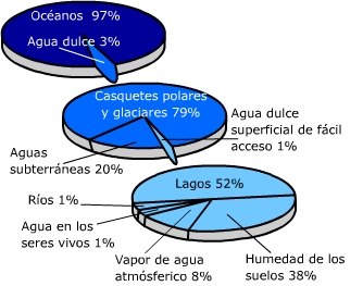 TEMA 3 Las Aguas del Planeta  Blog de Miguel ngel Surez Umpirrez