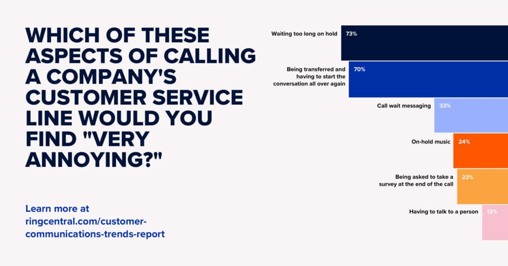 annoyances about calling customer service lines and impact on customer retention rate