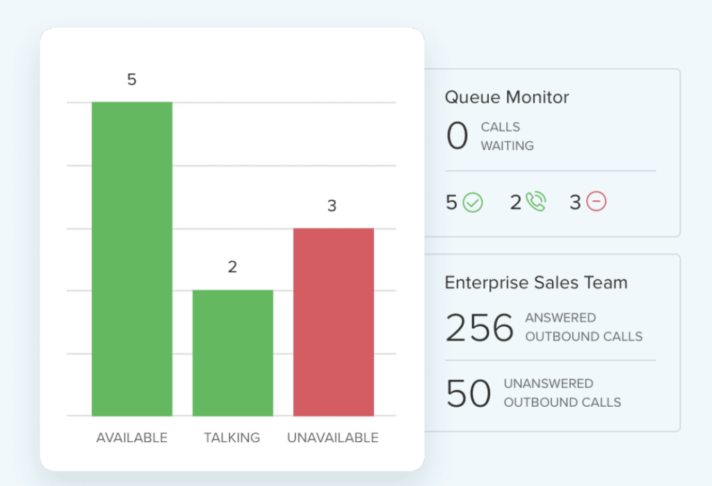RingCentral sales queue monitor