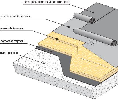 L'impermeabilizzazione, punto di partenza per le installazioni
