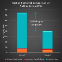 "Le AMD APU ""Carrizo"", efficienza e low carbon footprint"