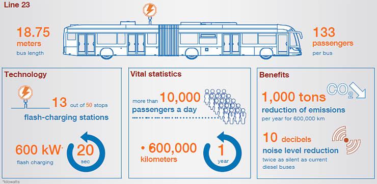 ABB fornirà sistemi di ricarica ultra rapida per gli autobus di Ginevra