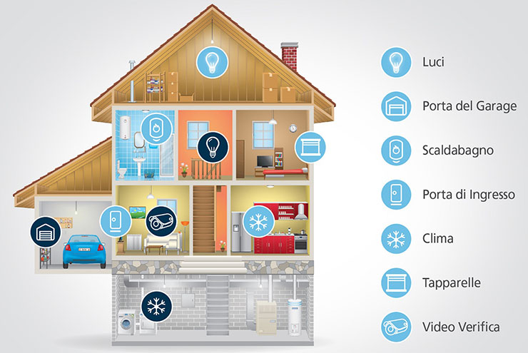 RISCO Group, gli italiani prediligono la smart home