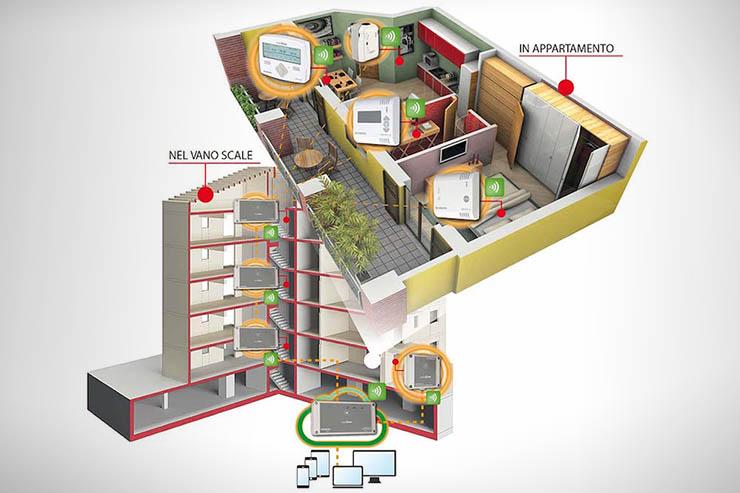 MaggiorDOMO, termoregolazione e ripartizione dei consumi