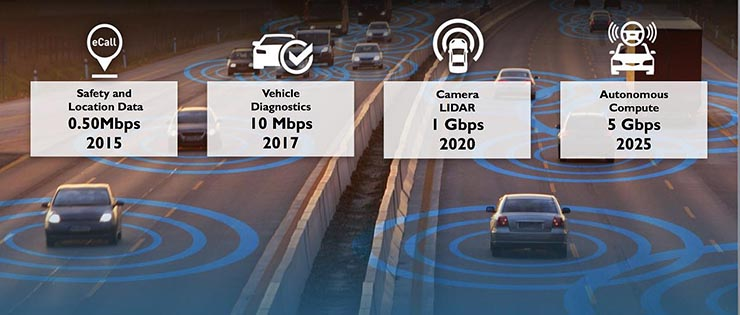 Harman, la scommessa del 5G per la mobilità connessa