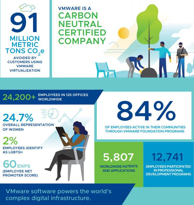 Riduzione delle emissioni inquinanti, VMware 2020