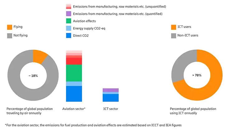 Le emissioni di carbonio nel settore ICT, le analisi di Ericsson